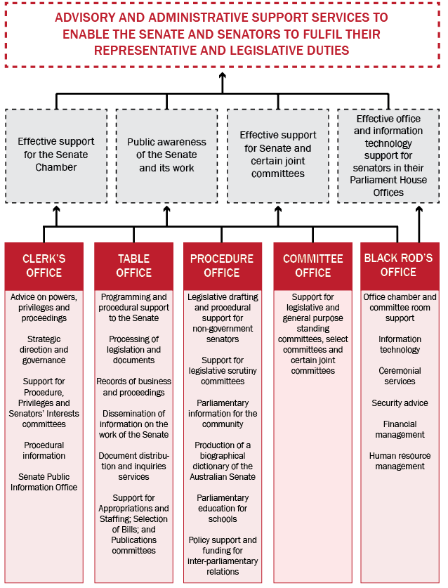 Figure 2 Outcomes and office structure, 30 June 2013