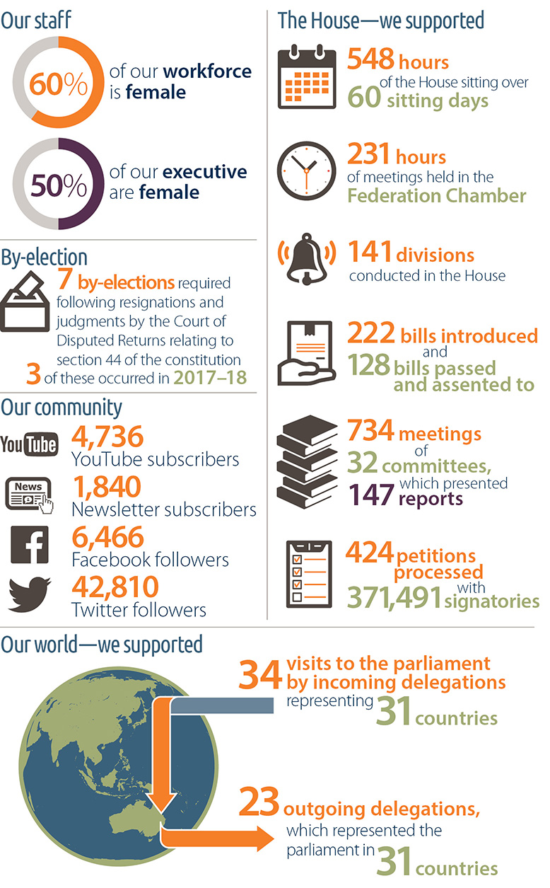 Infographic illustrating the department's activities: staff 60% female; executive 50% female. We supported 548 hours over 60 sitting days; 231 hours of meetings; 141 divisions; 222 bills introduced and 128 passed; 734 meetings of 32 committees, which presented 147 reports; and 7 by-elections, 3 of which occurred in 2017-18. We have 4736 YouTube subscribers, 1840 newsletter subscribers, 6466 Facebook followers and 42,810 Twitter followers.