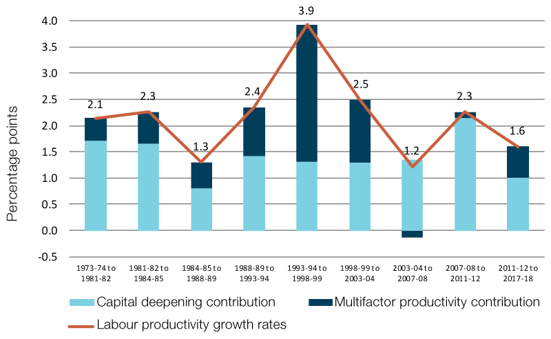Labour productivity (measured using industry market sector productivity cycles)