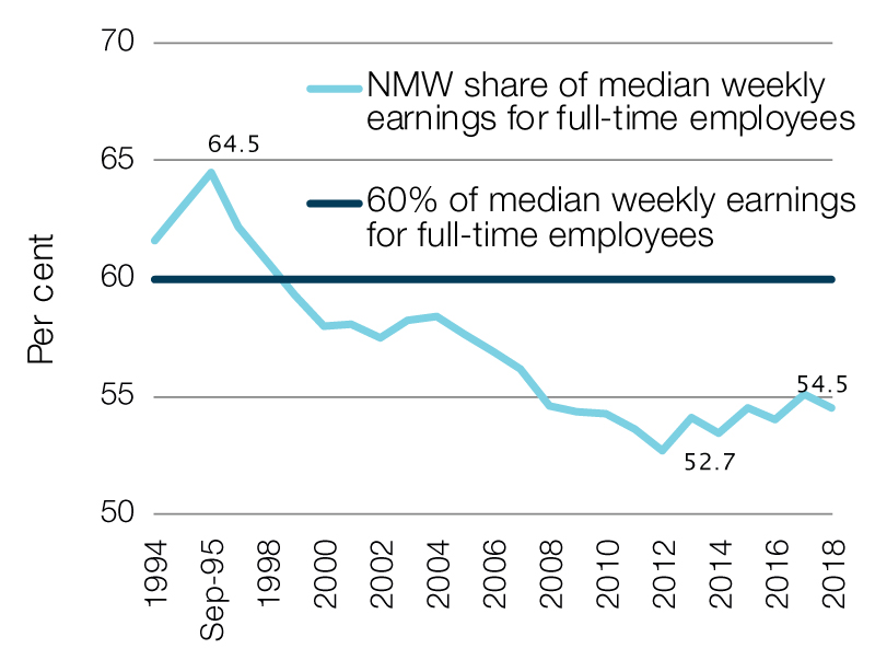 Ratio of NMW to median weekly earnings for full-time workers