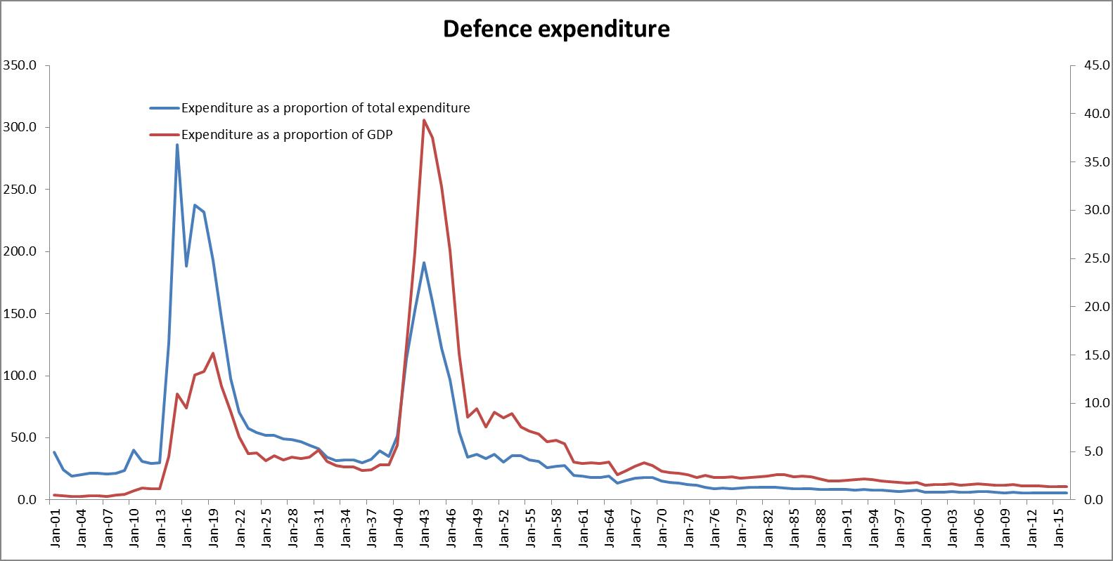 Graph 1: Defence expenditure as a proportion of GDP and total expenditure