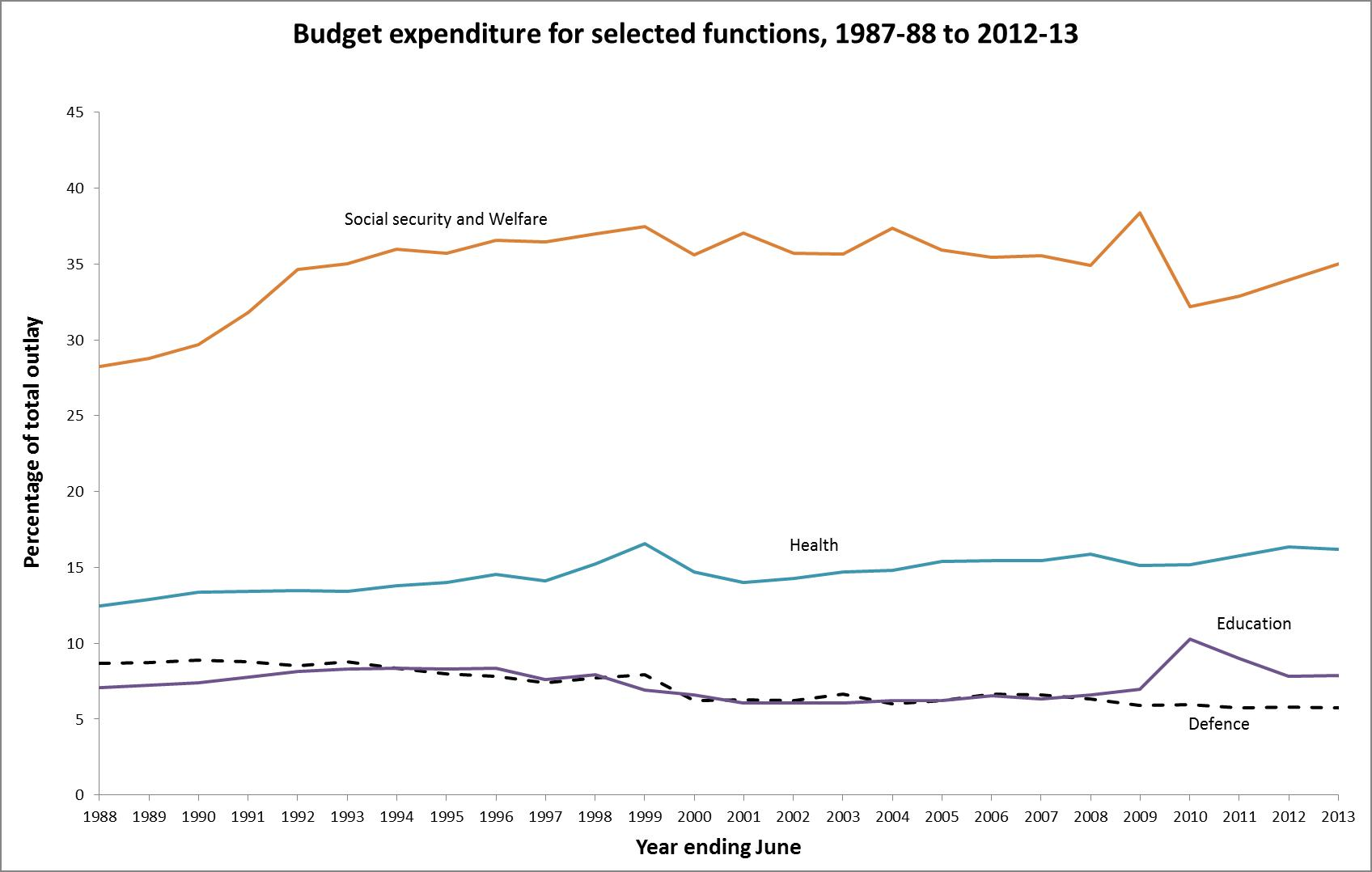 Graph 3: Budget expenditure for selected functions as a percentage of total outlays