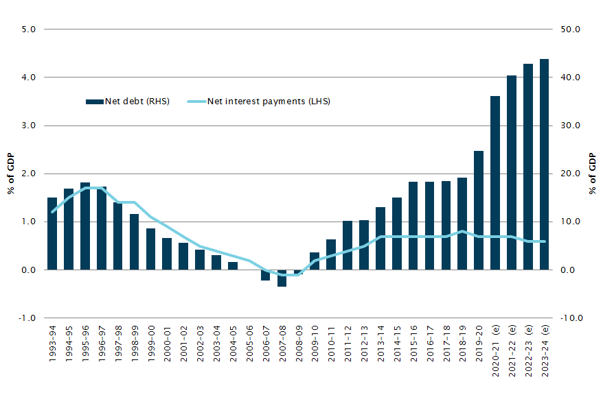 Graph showing net debt and net interest payments