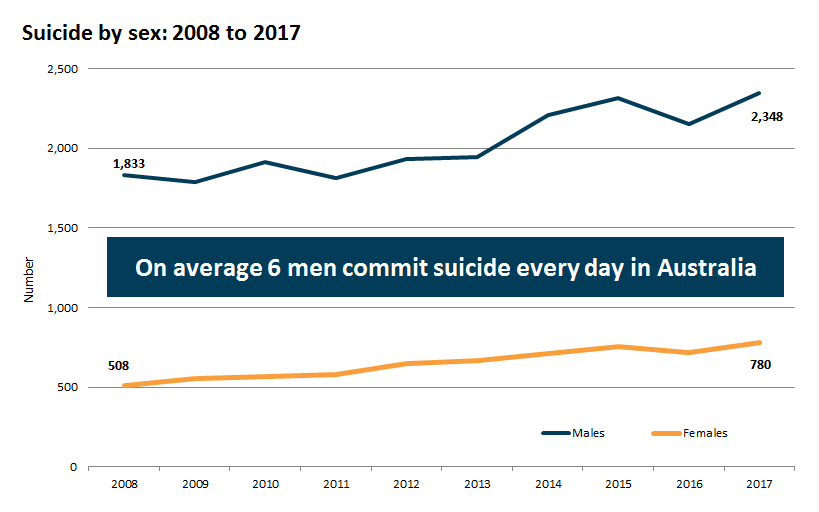 Suicide by sex: 2008 to 2017