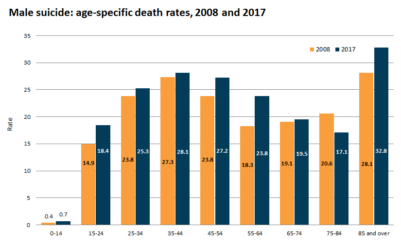 Male suicide: age-specific death rates, 2008 and 2017