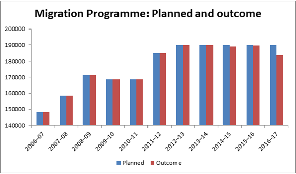 Migration Programme: Planned and outcome