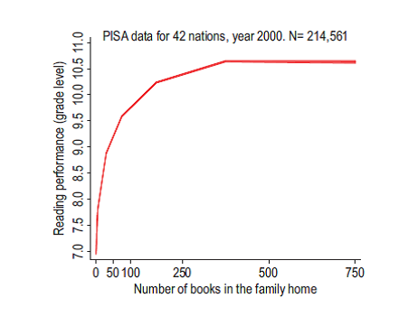 PISA data for 42 nations, year 2000. N=214,561