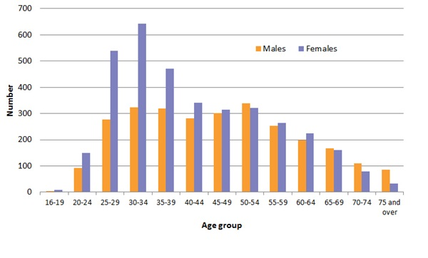 Same-sex registered marriages, Age group, Males and Females, Dec 2017-Jun 2018