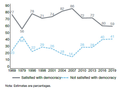 Satisfaction with democracy graph