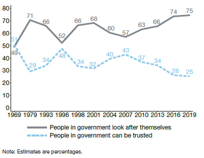 Trust in government graph