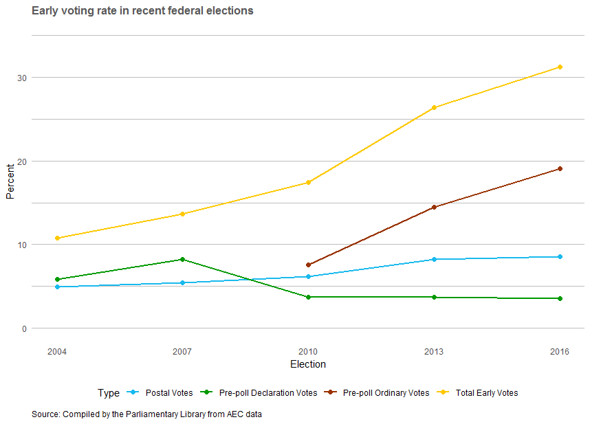 Graph: Early voting rate in recent federal elections (shows upward trend)