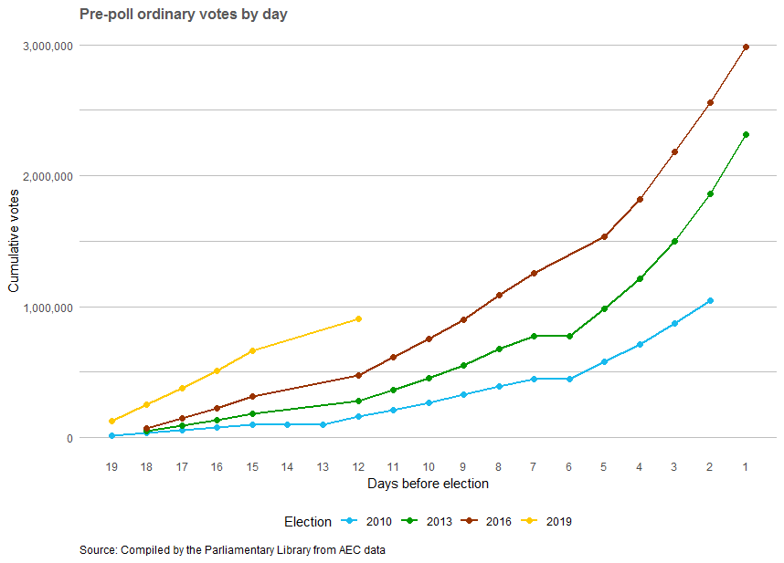 Pre-poll ordinary votes by day (days before the election). Graph increases sharply closer on final election week.