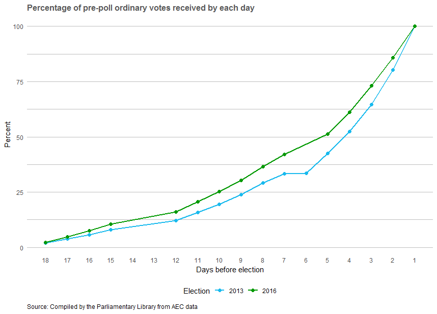 Percentage of pre-poll ordinary votes received by each day. Steady increase is shown.