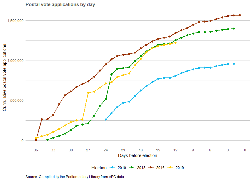 Postal vote applications by day. 2016 election showing highest rates.