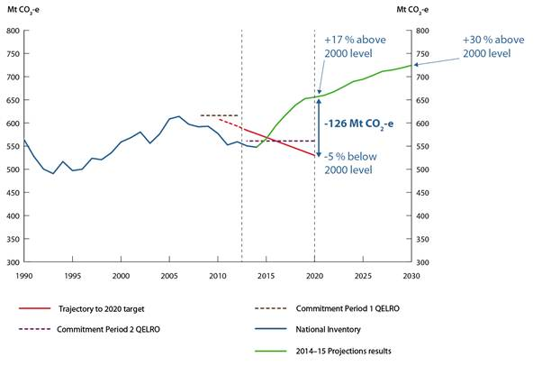 Australia's projected greenhouse gas emissions to 2030