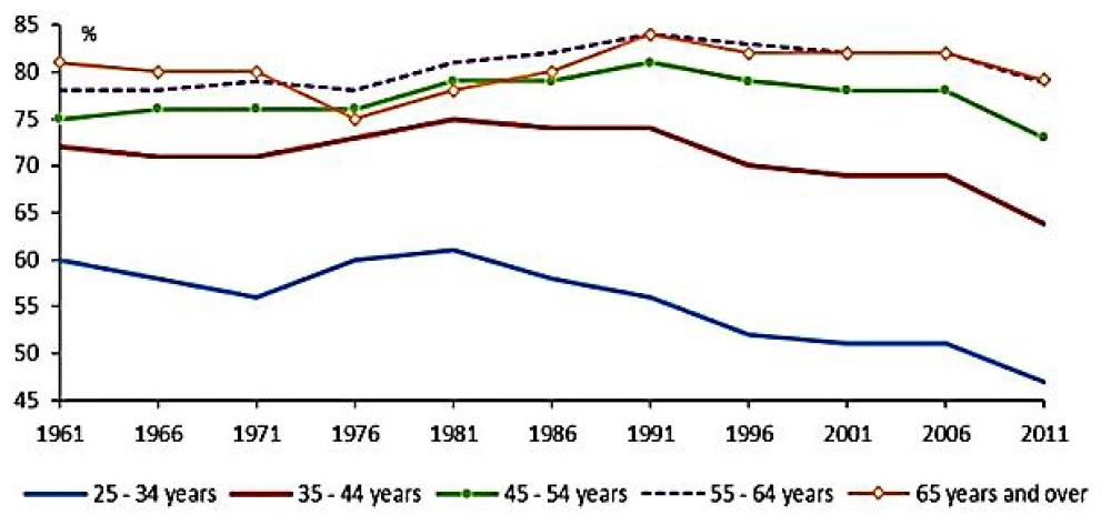 Figure 1: home ownership rates by age of household head at Census 1961–2011