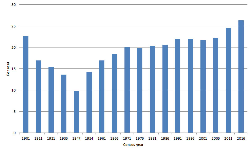Figure 1: Proportion of Australia's population born overseas, 1901 to 2016