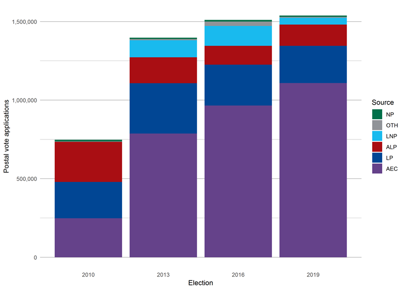 Figure 14: bar chart showing source of postal vote applications, federal elections 2010–