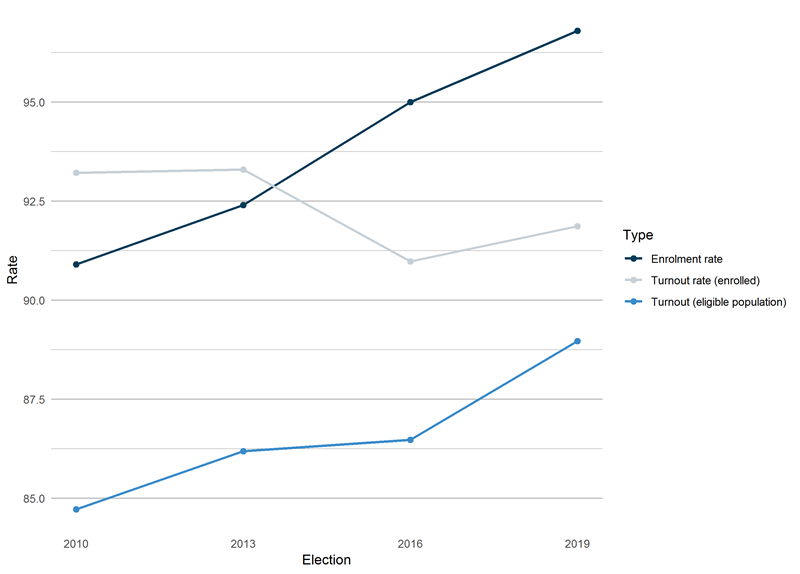Figure 15: line chart showing enrolment and turnout rates, federal elections 2010–