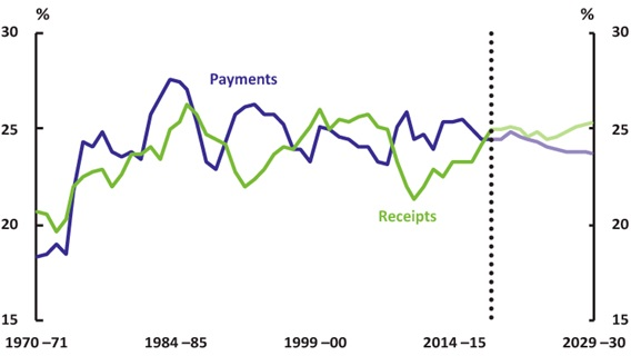 Figure 02 - Total payments and receipts