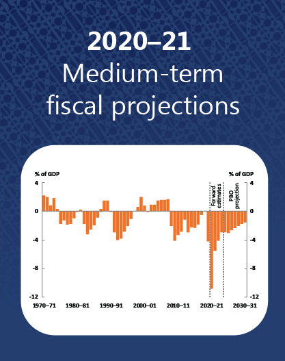 2020-21 Medium-term fiscal projections