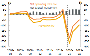 Figure 1_National_Net operating, fiscal balance and net capital investment