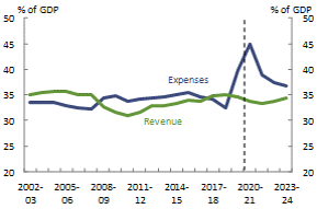 Figure 2_National_Revenue and expenses