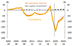 Figure 4_Commonwealth_Net operating, fiscal balance and net capital investment