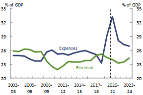 Figure 5_Commonwealth_Revenue and expenses