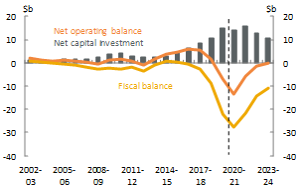 Figure 7_NSW_Net operating, fiscal balance and net capital investment