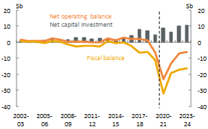 Figure 10_Victoria_Net operating, fiscal balance and net capital investment