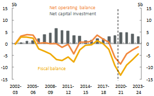 Figure 13_Queensland_Net operating, fiscal balance and net capital investment