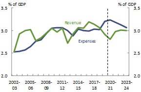 Figure 14_Queensland_Revenue and expenses