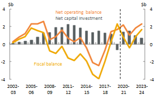 Figure 16_Western Australia_Net operating, fiscal balance and net capital investment
