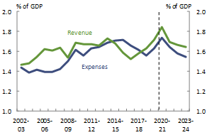 Figure 17_Western Australia_Revenue and expenses