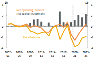 Figure 19_South Australia_Net operating, fiscal balance and net capital investment