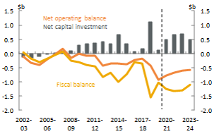 Figure 25_ACT_Net operating, fiscal balance and net capital investment