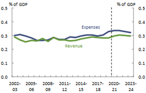 Figure 26_ACT_Revenue and expenses