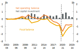 Figure 28_Northern Territory_Net operating, fiscal balance and net capital investment