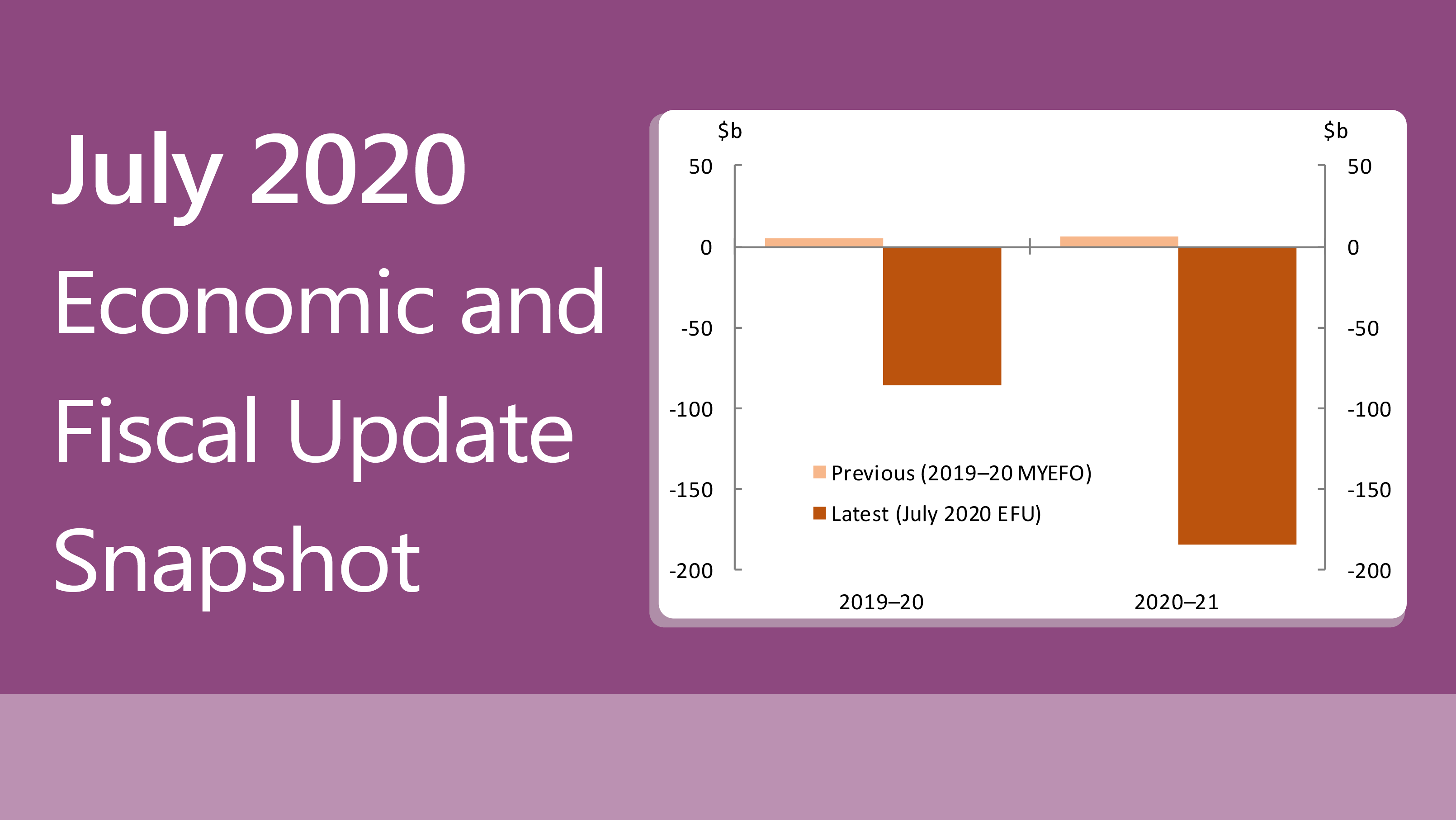 July 2020 Economic and Fiscal Update Snapshot