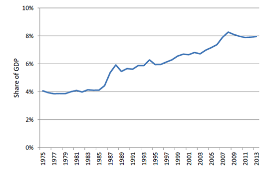 Figure 2.1: Financial services industry as a share of the economy (1975 to 2012)