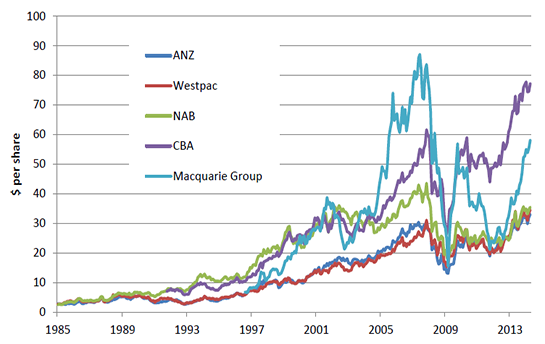 Figure 2.5: Share price trends, financials sector companies in the top 20 ASX listed companies by market capitalisation, 1985 to 2014 (as at April 2014)