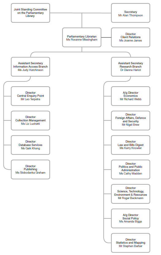 Parliamentary Library Organisational Chart as at 30 June 2011