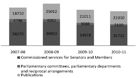 Figure 3.4—Distribution of client service hours by service type