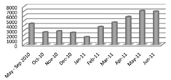 Figure 3.1—Monthly views of the FlagPost blog