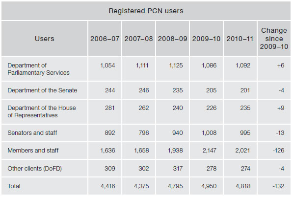 Figure 4.16—Subprogram 3.2—IT infrastructure services—Registered PCN users