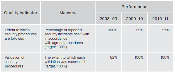 Figure 4.2—Subprogram 2.1—Security services—quality indicators