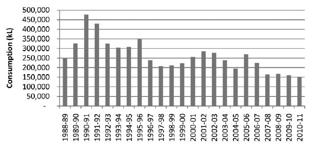 Figure 5.1—Annual water consumption from 1988–89 to 2010–11