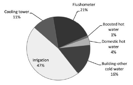 Figure 5.2—Breakdown of water use during 2010–11