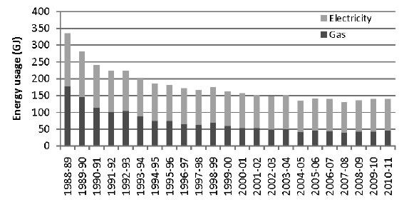 Figure 5.4—Annual electricity and gas consumption (in 000s of GJ)